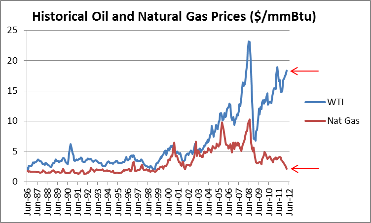 Relationship Between Oil And Natural Gas Prices
