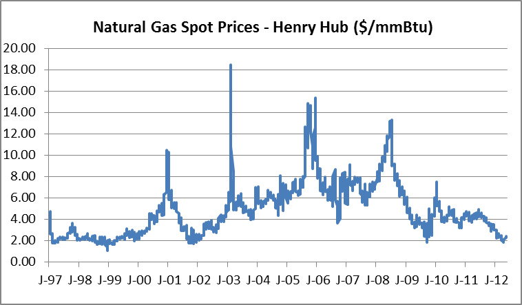 GO IN-DEPTH ON Natural Gas (Henry Hub) PRICE